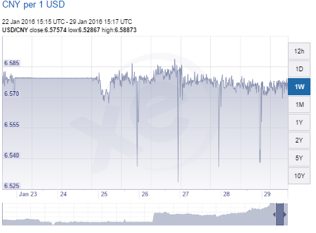 yuan dollar update