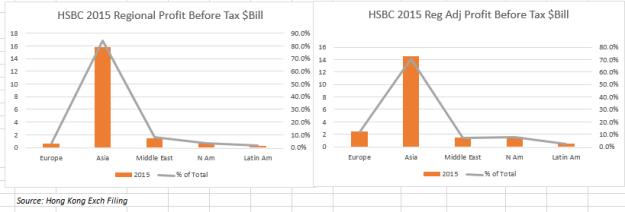 HSBC annual