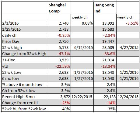 shanghai hang seng