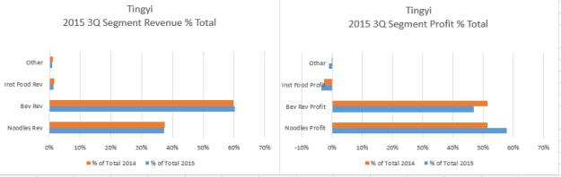 Tingyi Revenue Profit Segm