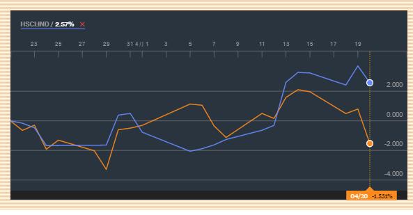 Sh HK 1 mo Chart