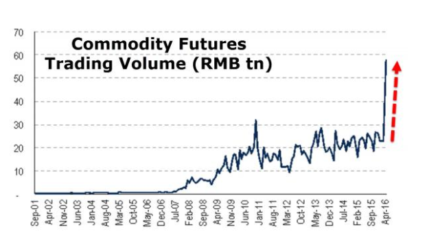 Trading Volumes Commodities