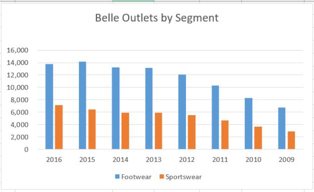 belle outlets hist
