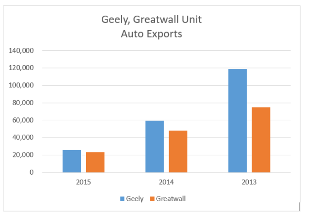 greatwall geely exports