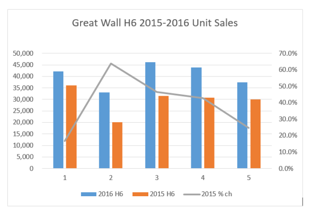 Greatwall h6 chart