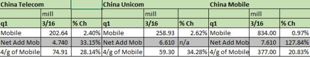 telecoms mobile cust