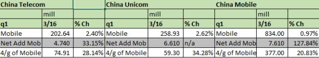 telecoms mobile cust