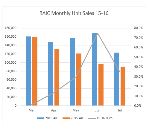 baic july monthly %