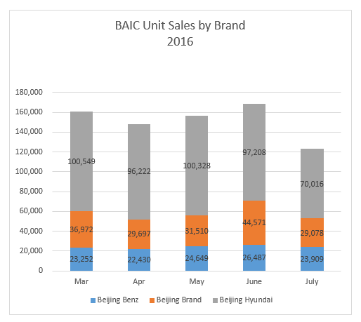 BAIC July Sales Type