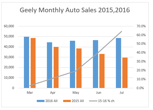 geely july monthly