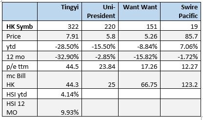 Tingyi Stock