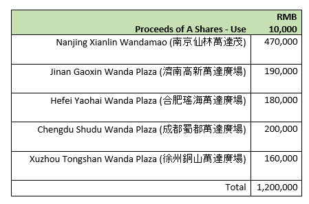 Wanda A share proceeds
