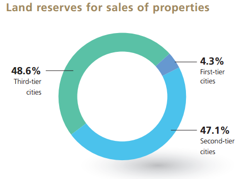 Wanda land reserves % tier