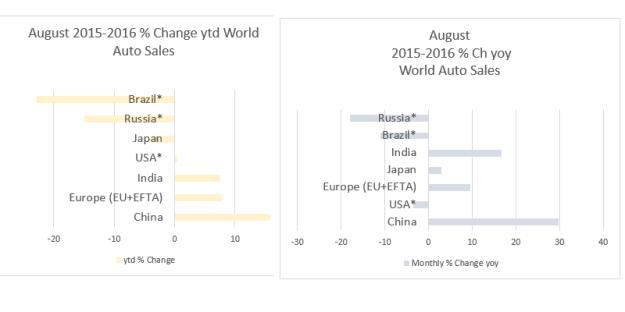 auto-world-august-2016