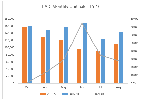 baic-monthly-august-2016