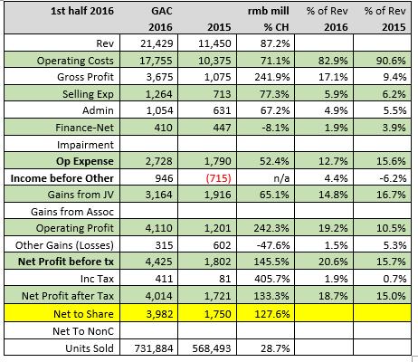 gac-1st-half-2016