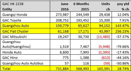 gac auto sales first half.PNG