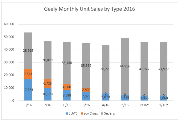 geely-types-august-2016