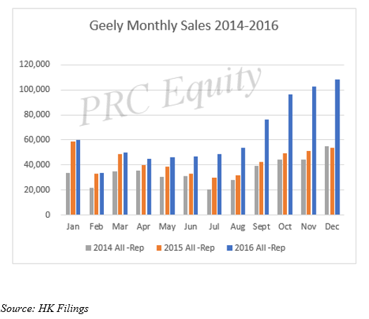 geely-annual-w