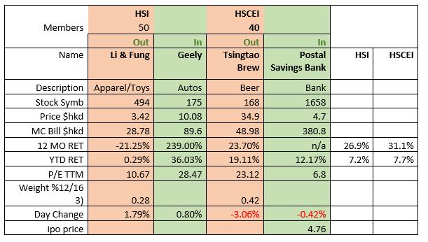 hong-kong-index-changes