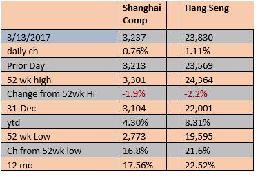 HANG SENG SHANGHAI COMP