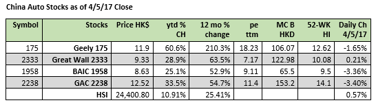 Auto Stocks Hong Kong Listed