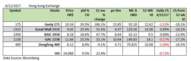 Auto Stocks upd