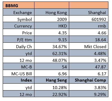 bbmg stock