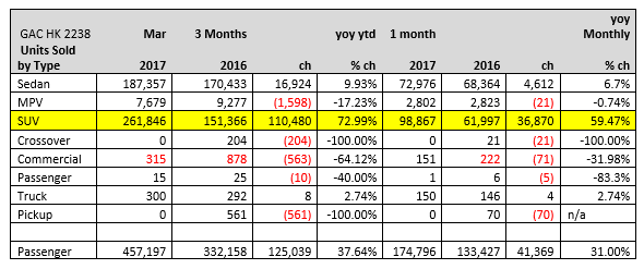 gac SALES BY TYPE MARCH