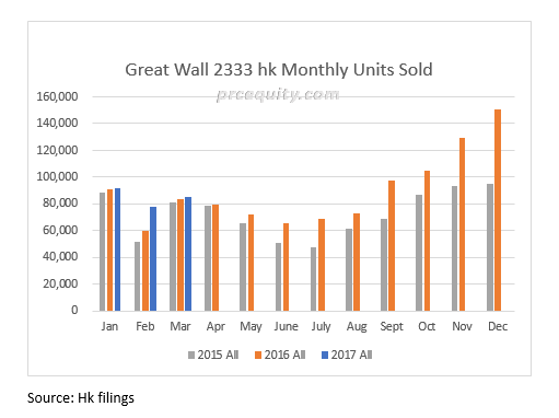 Great Wall Sales Chart