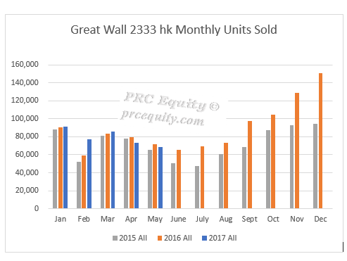 6 Great Wall Monthly Chart