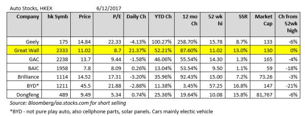 Auto Stocks May 2017