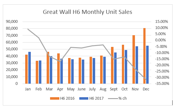 Great Wall H6 Monthly Sales Historical
