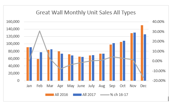 Great Wall Monthly Sales All Units