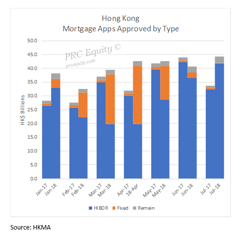 Hong Kong New Mortgages
