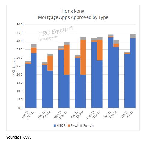Hong Kong New Mortgages