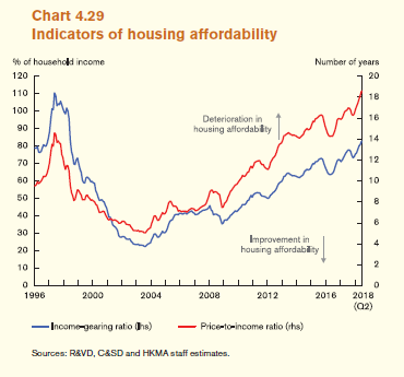 Housing Affordability Hong Kong
