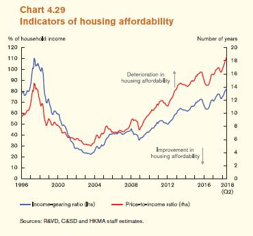 Housing Affordability Hong Kong